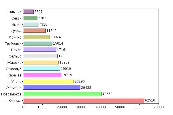 Численность населения городов Брянской области (без Брянска) по итогам переписи 2010 года
