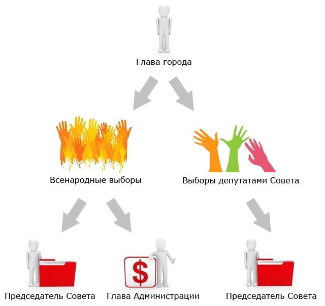 Возможные модели выборов Главы города и его роли в системе местного самоуправления