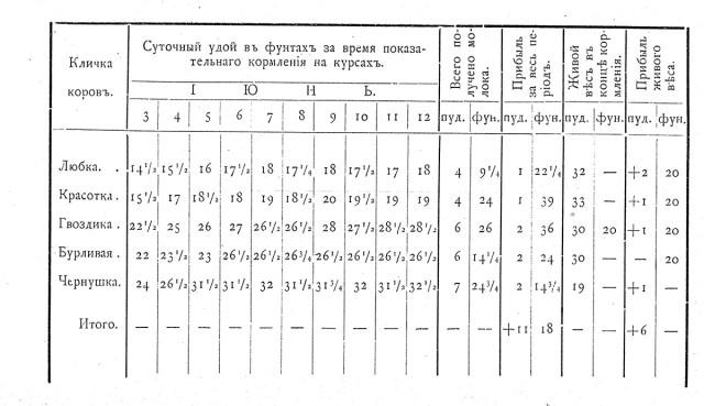 Таблица удоя крупнорогатого скота за время курсов