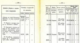 Ведомость о строительстве дорожных сооружений за 1912 г.