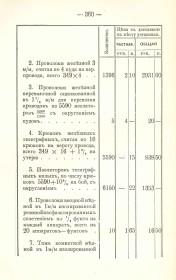 Журналы Новозыбковского уездного земского собрания за 1909 г. Смета на устройсто телефонной сети 5