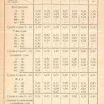 Результаты определения фосфорной кислоты 1